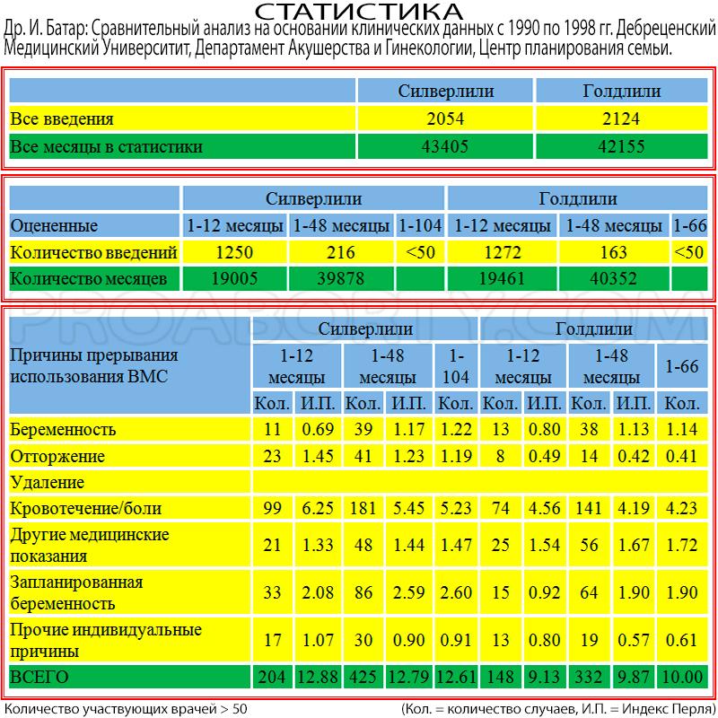 Статистика клинических исследований при использовании ВМС картинка