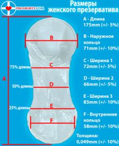 Размеры классического женского презерватива